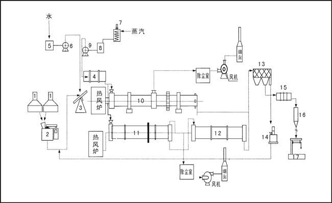 复合肥生产线流程图
