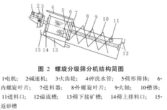 螺旋分级机结构图